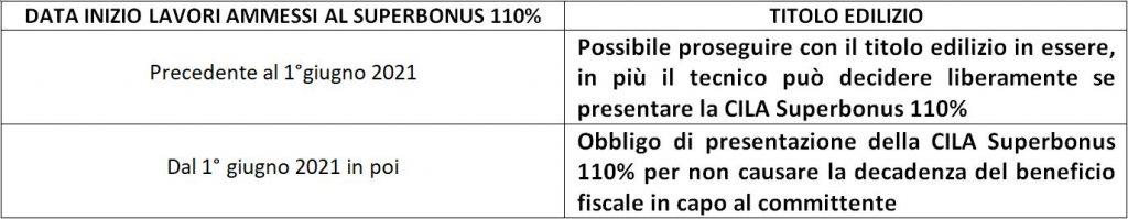 CILA superbonus 110%